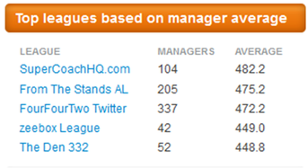 Top Aleague fantasy leagues